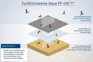 Funktionsweise Aqua PF-430