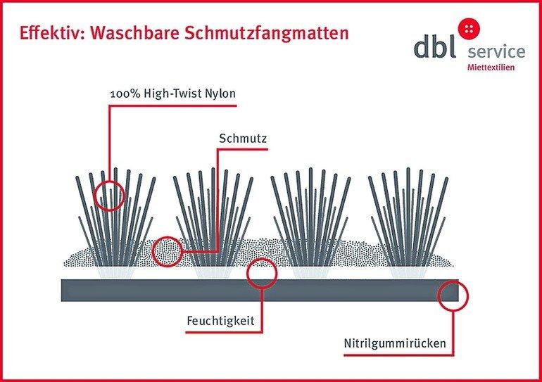 DBL_Aufbau_Matte.jpg