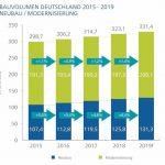 Grafik_1_Bauvolumen_Quelle_B+L_Marktdaten_GmbH.jpg