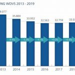 Grafik_3_WDVS_Quelle_B+L_Marktdaten.jpg