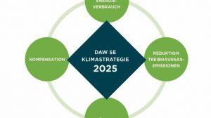 Grafik_Bausteine_Klimastrategie_2025_DAW_SE_PRINT.jpg