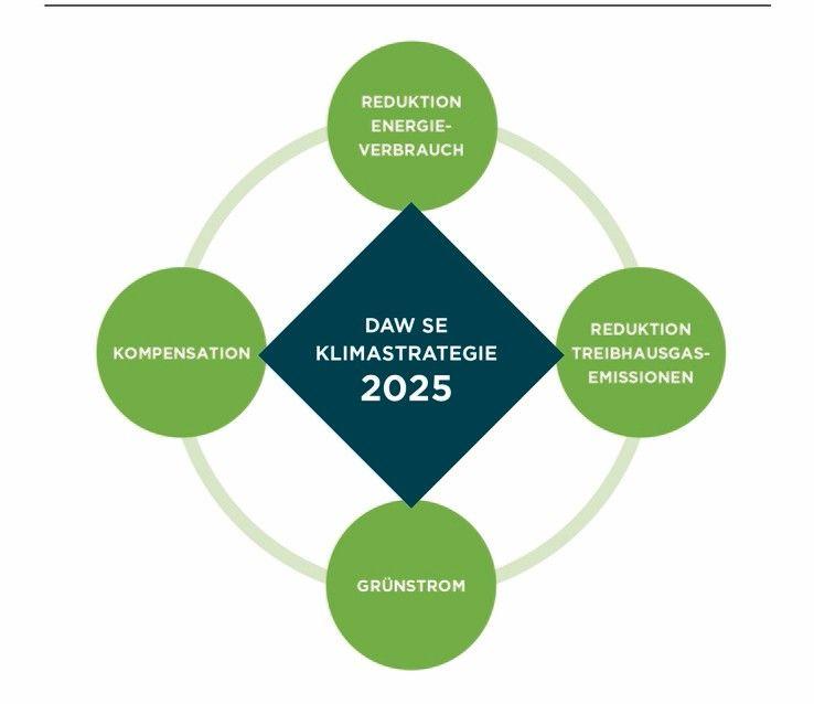 Grafik_Bausteine_ Klimastrategie _2025_DAW_SE_PRINT.jpg