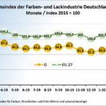 Grafik_L&F_Prod_5-20_D_&_EU27.jpg