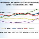 Grafik_L&F_Prod_5-20_TOP_6_EU.jpg