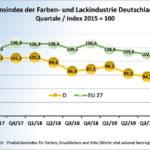 Grafik_L&F_Prod_HS_Q2-20_D_&_EU27.jpg