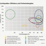 Licht+Farbe_Effizienz_und_Farbwiedergabe.jpg
